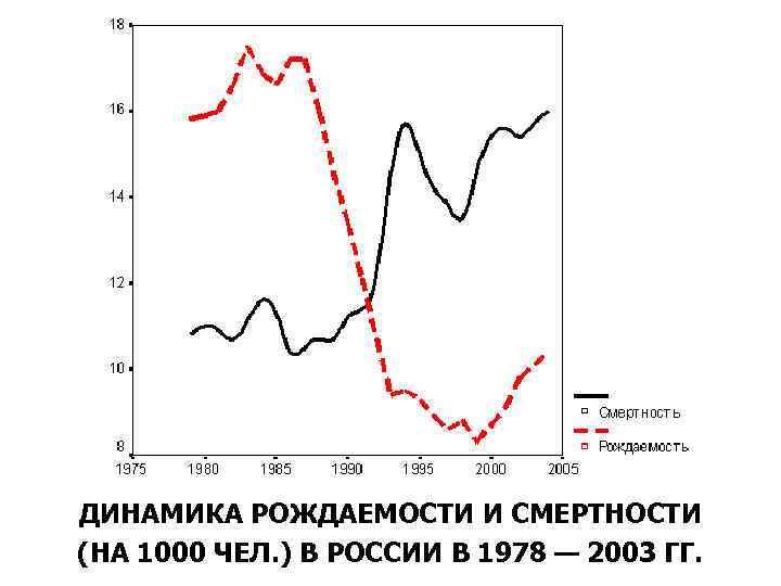 ДИНАМИКА РОЖДАЕМОСТИ И СМЕРТНОСТИ (НА 1000 ЧЕЛ. ) В РОССИИ В 1978 — 2003