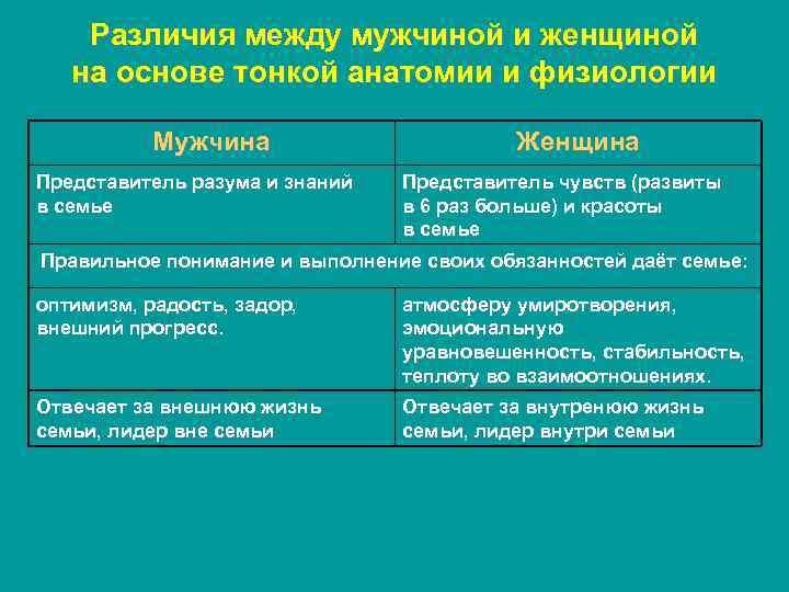Различия между мужчиной и женщиной на основе тонкой анатомии и физиологии Мужчина Представитель разума