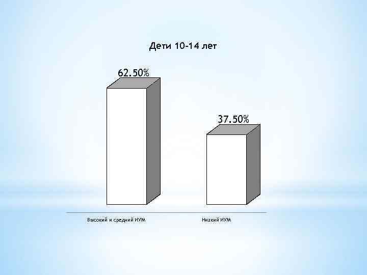 Дети 10 -14 лет 62. 50% 37. 50% Высокий и средний ИУМ Низкий ИУМ