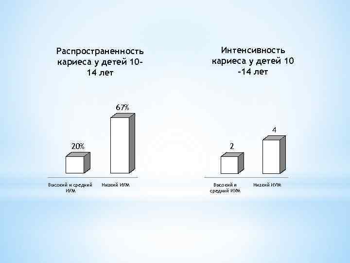 Распространенность кариеса у детей 1014 лет Интенсивность кариеса у детей 10 -14 лет 67%