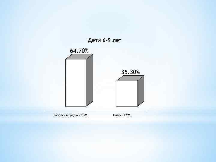 Дети 6 -9 лет 64. 70% 35. 30% Высокий и средний ИУМ Низкий ИУМ