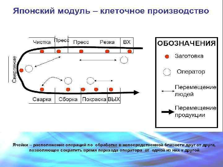 Ячейки – расположение операций по обработке в непосредственной близости друг от друга, позволяющее сократить