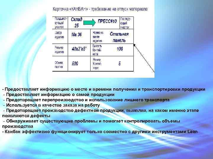 - Предоставляет информацию о месте и времени получения и транспортировки продукции - Предоставляет информацию