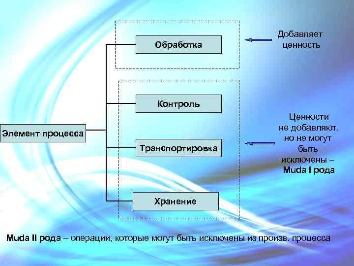 Обработка Добавляет ценность Контроль Элемент процесса Транспортировка Ценности не добавляют, но не могут быть