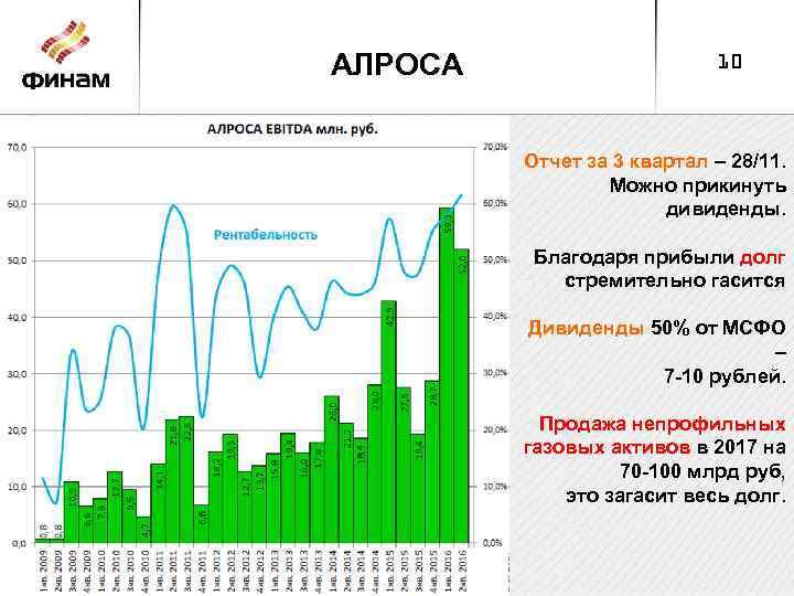АЛРОСА 10 Отчет за 3 квартал – 28/11. Можно прикинуть дивиденды. Благодаря прибыли долг