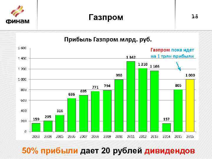 Газпром 18 50% прибыли дает 20 рублей дивидендов