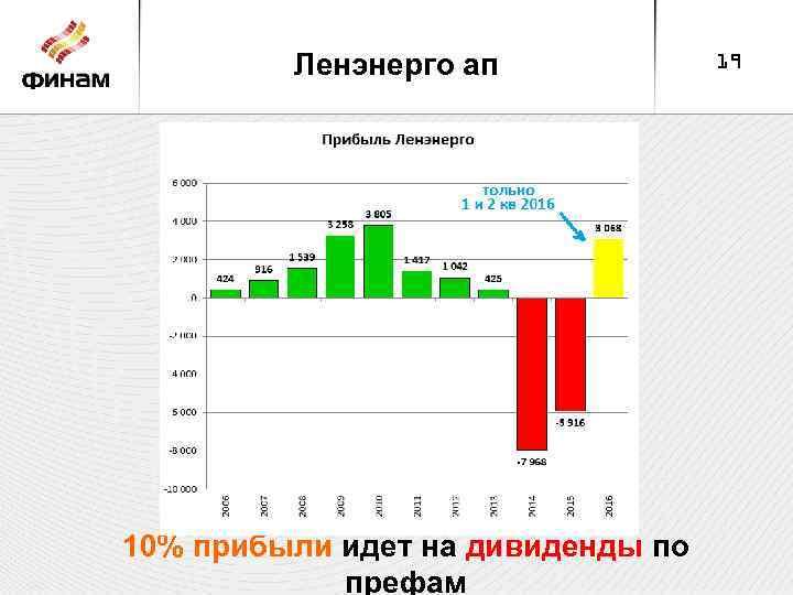 Ленэнерго ап 10% прибыли идет на дивиденды по префам 19