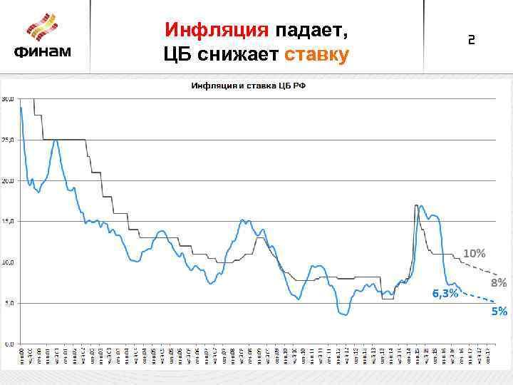 Инфляция падает, ЦБ снижает ставку 2