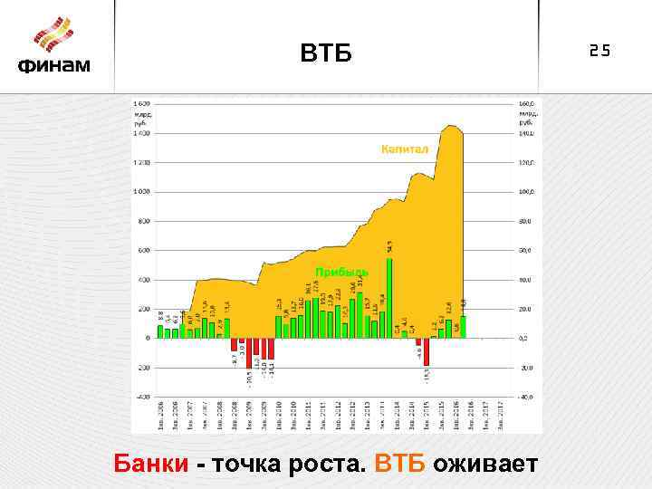 ВТБ Банки - точка роста. ВТБ оживает 25