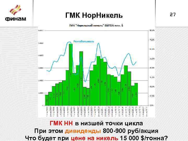 ГМК Нор. Никель ГМК НН в низшей точки цикла При этом дивиденды 800 -900