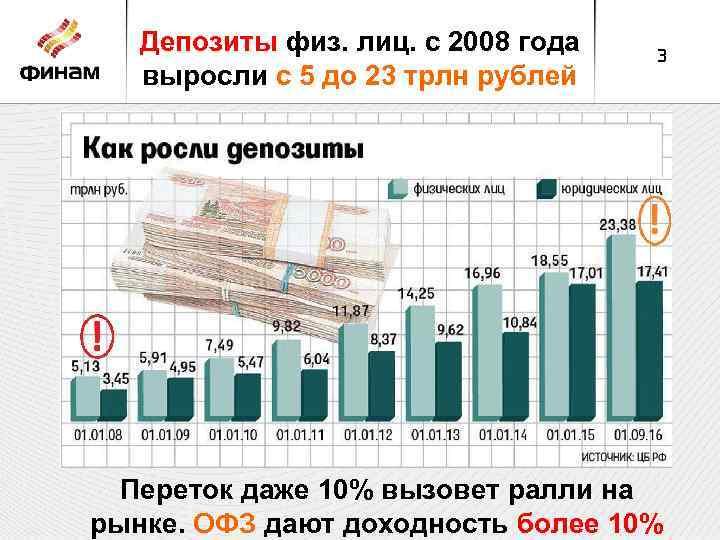 Депозиты физ. лиц. с 2008 года выросли с 5 до 23 трлн рублей 3