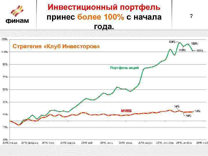 Инвестиционный портфель принес более 100% с начала года. Стратегия «Клуб Инвесторов» 7