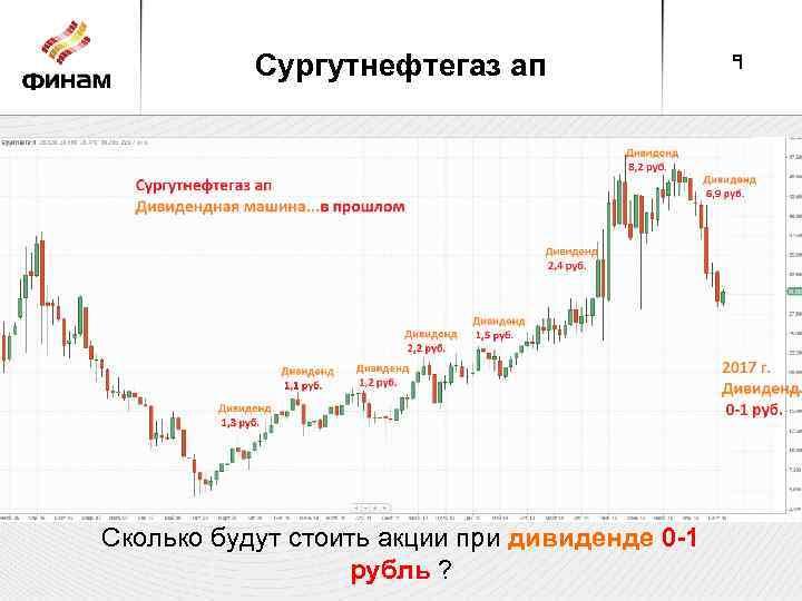 Сургутнефтегаз ап Сколько будут стоить акции при дивиденде 0 -1 рубль ? 9