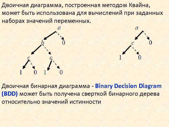 Двоичная диаграмма, построенная методом Квайна, может быть использована для вычислений при заданных наборах значений