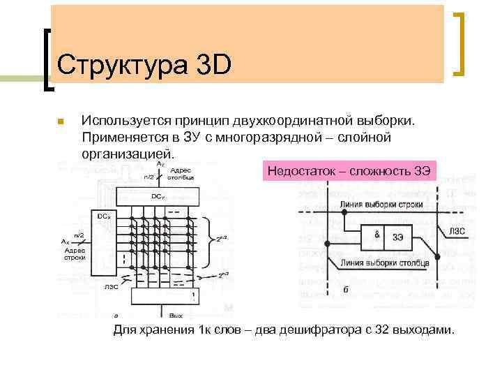 Структура 3 D n Используется принцип двухкоординатной выборки. Применяется в ЗУ с многоразрядной –