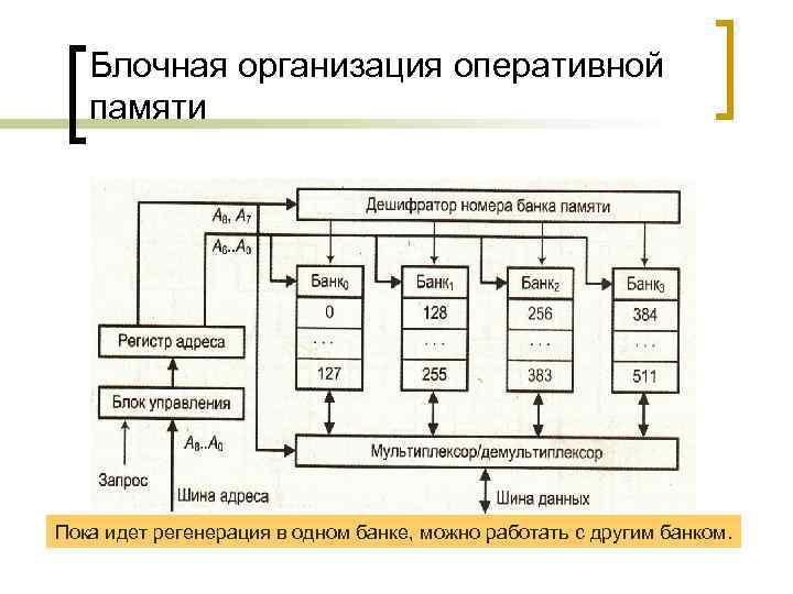 Блочная организация оперативной памяти Пока идет регенерация в одном банке, можно работать с другим