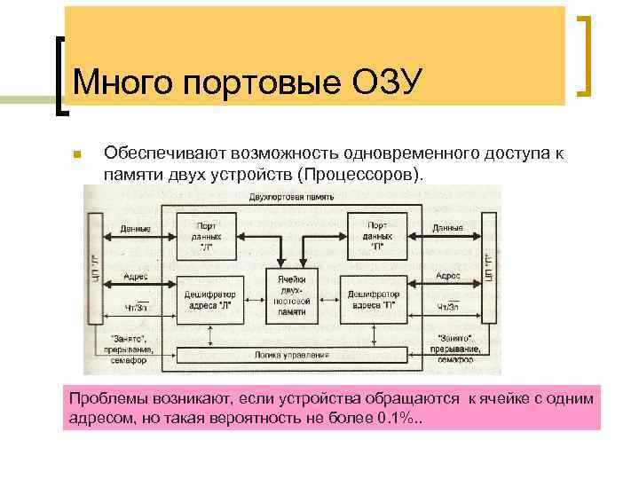 Много портовые ОЗУ n Обеспечивают возможность одновременного доступа к памяти двух устройств (Процессоров). Проблемы