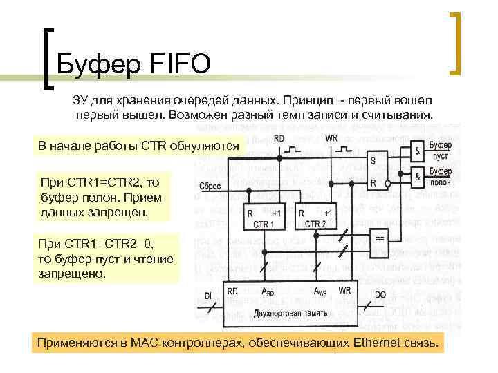 Буфер FIFO ЗУ для хранения очередей данных. Принцип - первый вошел первый вышел. Возможен