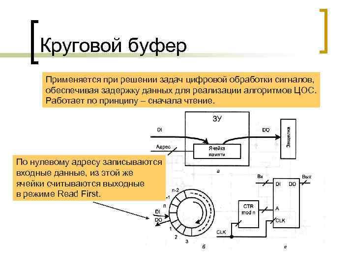 Круговой буфер Применяется при решении задач цифровой обработки сигналов, обеспечивая задержку данных для реализации