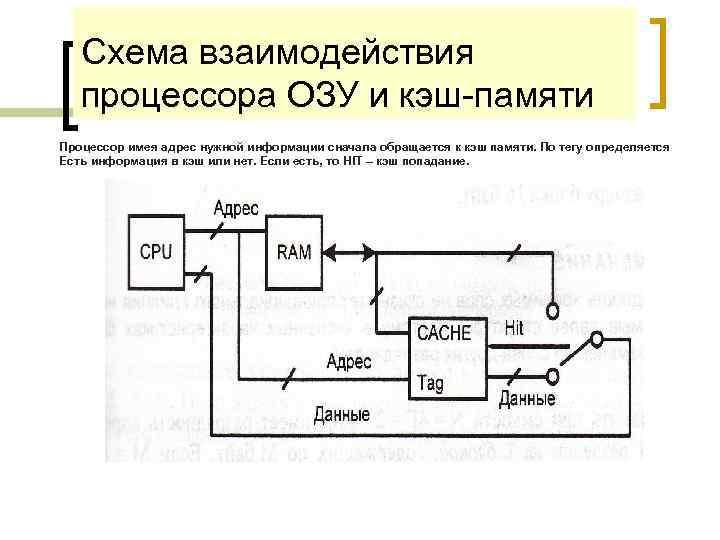 Схема взаимодействия процессора ОЗУ и кэш-памяти Процессор имея адрес нужной информации сначала обращается к