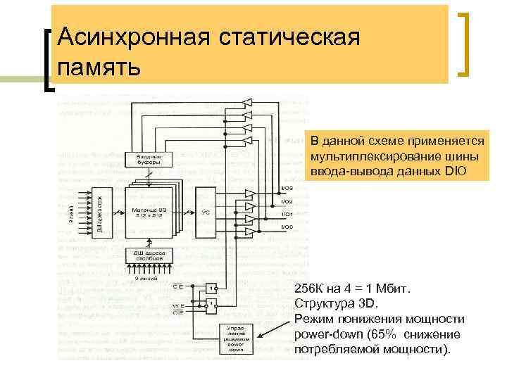 Асинхронная статическая память В данной схеме применяется мультиплексирование шины ввода-вывода данных DIO 256 К