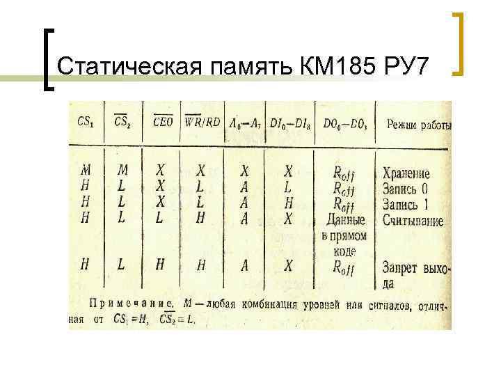 Статическая память КМ 185 РУ 7