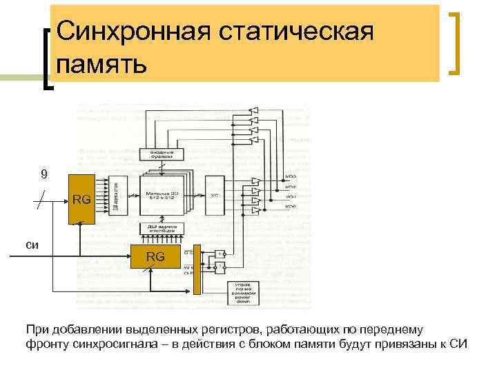 Синхронная статическая память 9 RG си RG При добавлении выделенных регистров, работающих по переднему