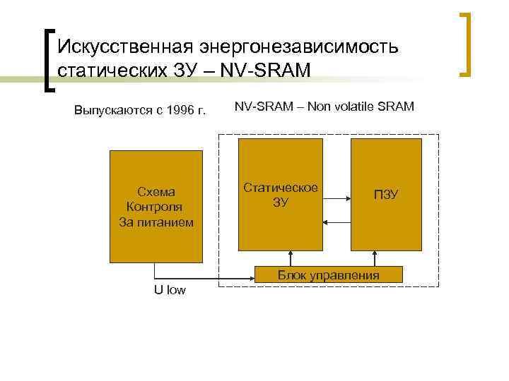 Искусственная энергонезависимость статических ЗУ – NV-SRAM Выпускаются с 1996 г. Схема Контроля За питанием