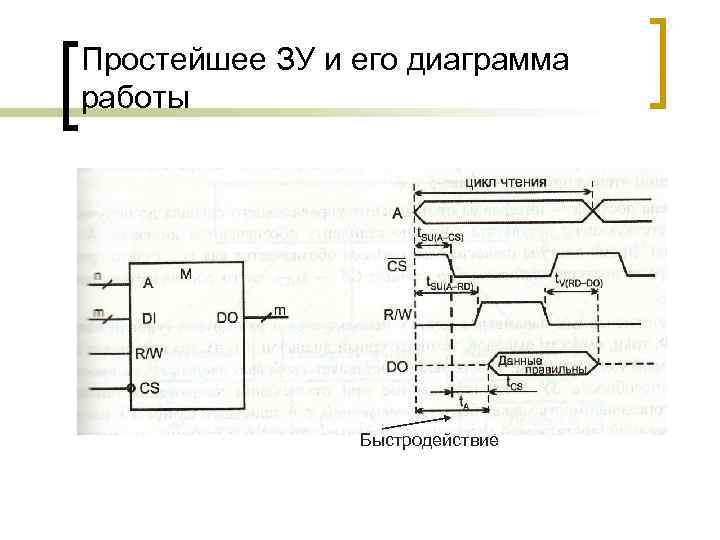 Простейшее ЗУ и его диаграмма работы Быстродействие