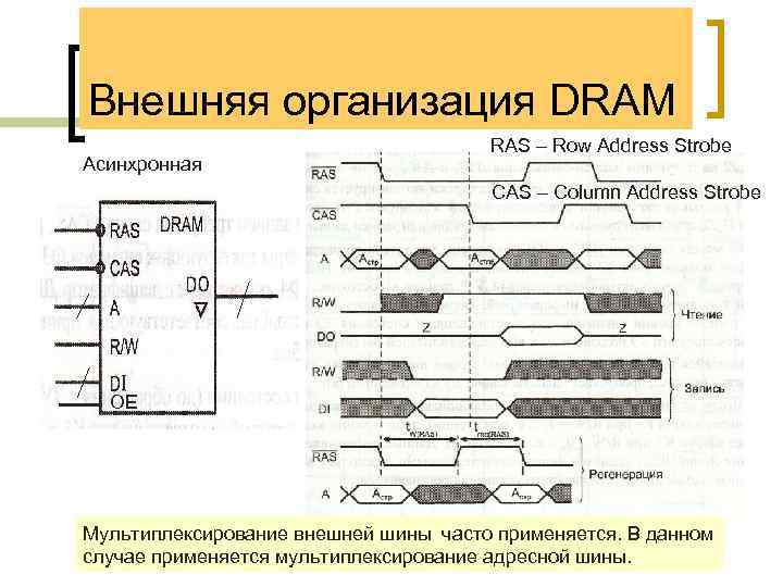 Внешняя организация DRAM Асинхронная RAS – Row Address Strobe CAS – Column Address Strobe