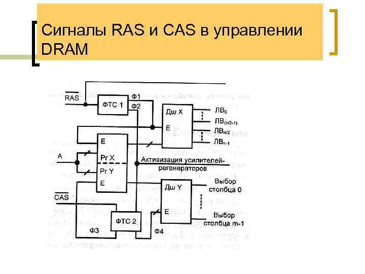 Сигналы RAS и CAS в управлении DRAM