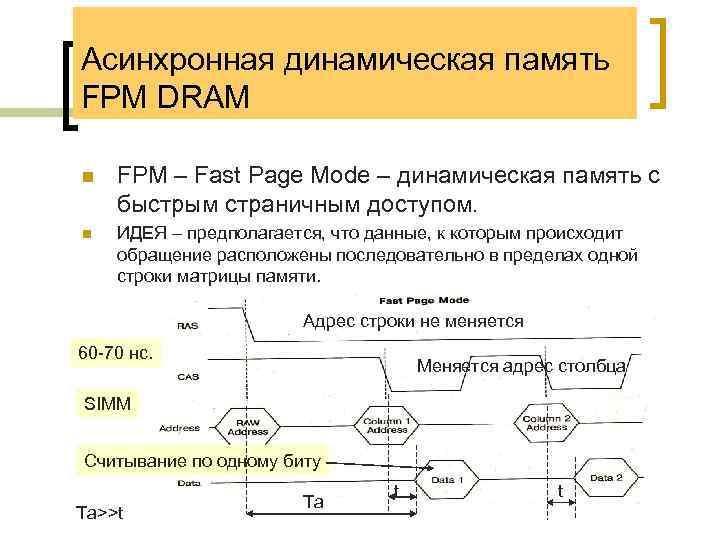 Асинхронная динамическая память FPM DRAM n FPM – Fast Page Mode – динамическая память
