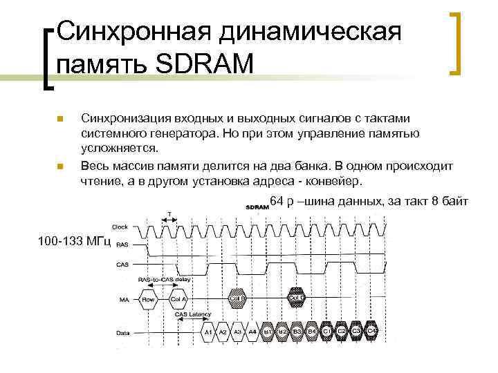 Синхронная динамическая память SDRAM n n Синхронизация входных и выходных сигналов с тактами системного