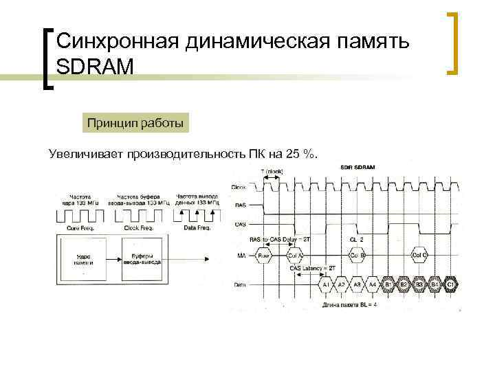 Синхронная динамическая память SDRAM Принцип работы Увеличивает производительность ПК на 25 %.