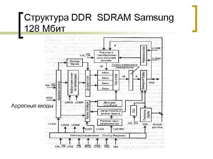 Структура DDR SDRAM Samsung 128 Мбит Адресные входы