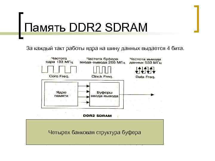Память DDR 2 SDRAM За каждый такт работы ядра на шину данных выдается 4
