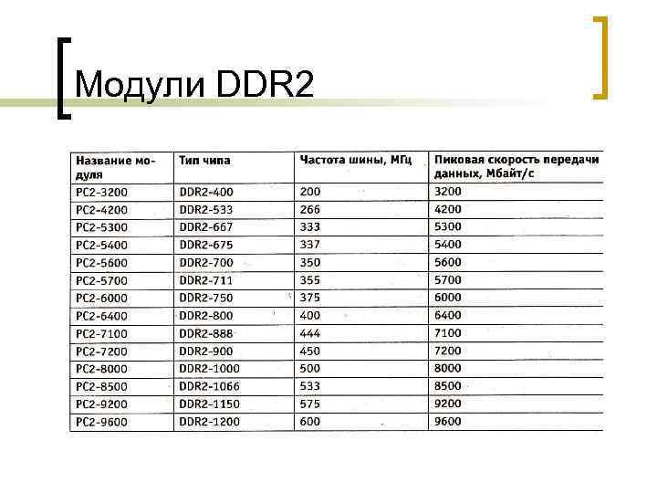 Модули DDR 2