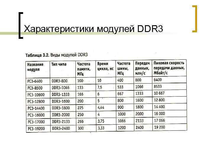 Характеристики модулей DDR 3