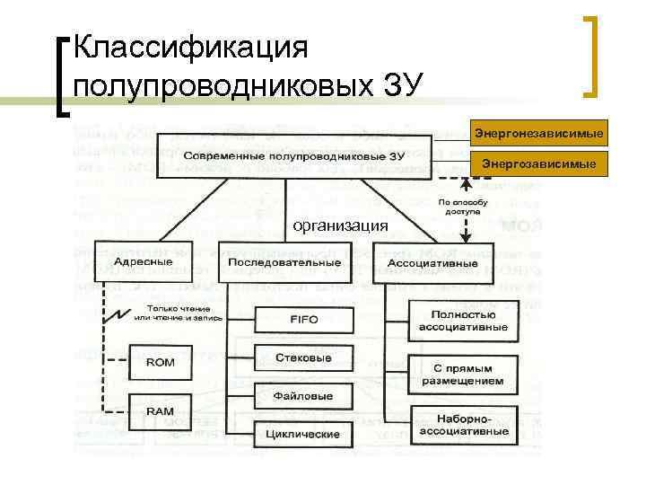 Классификация полупроводниковых ЗУ Энергонезависимые Энергозависимые организация
