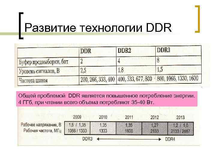 Развитие технологии DDR Общей проблемой DDR является повышенное потребление энергии. 4 ГГб, при чтении