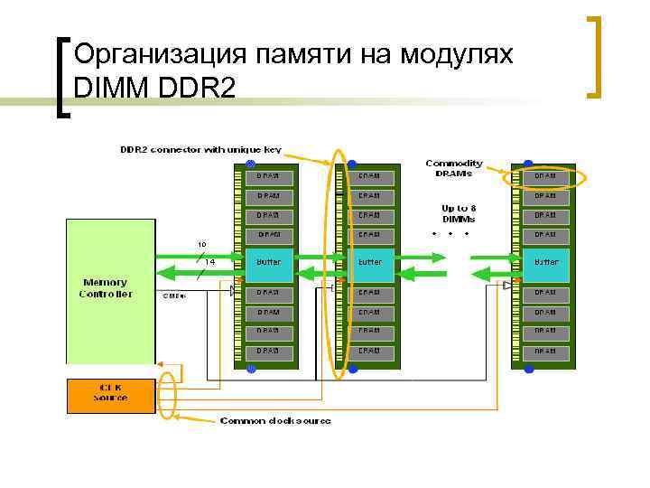 Организация памяти на модулях DIMM DDR 2