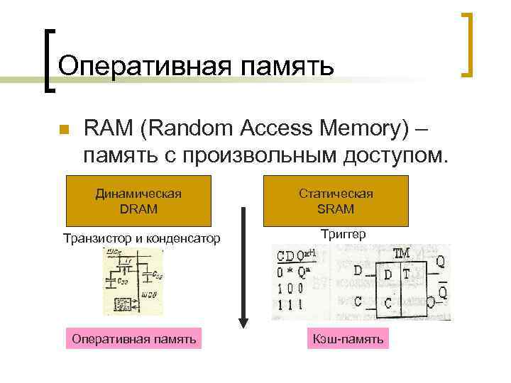Оперативная память n RAM (Random Access Memory) – память с произвольным доступом. Динамическая DRAM