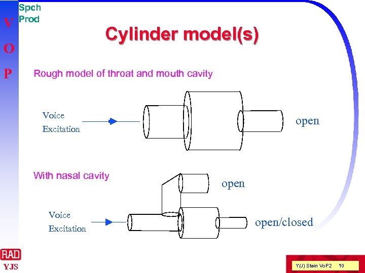 V Spch Prod Cylinder model(s) O P Rough model of throat and mouth cavity