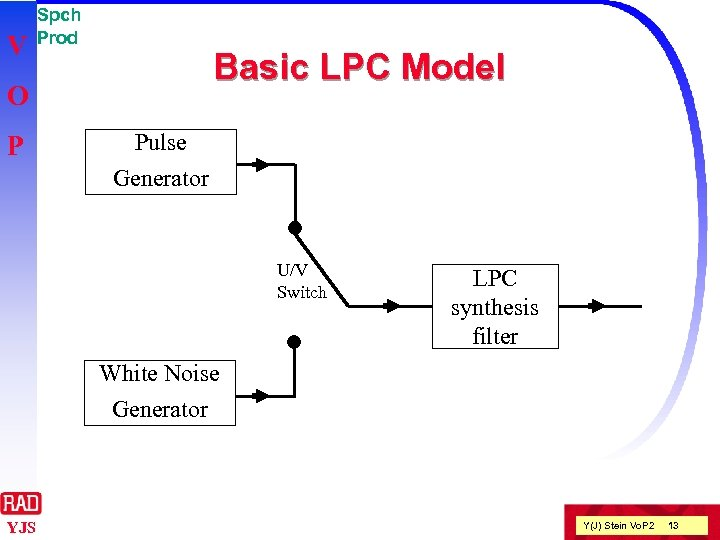 V Spch Prod Basic LPC Model O P Pulse Generator U/V Switch LPC synthesis
