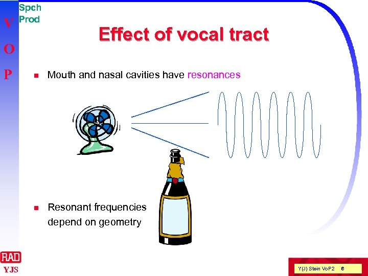V Spch Prod O P Effect of vocal tract Mouth and nasal cavities have