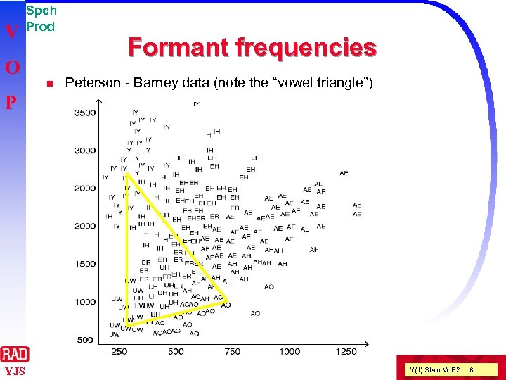"""V Spch Prod O n Formant frequencies Peterson - Barney data (note the """"vowel"""
