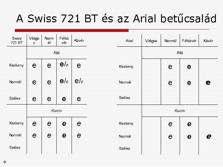 A Swiss 721 BT és az Arial betűcsalád Swiss 721 BT Világo s Norm