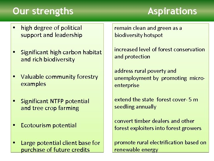 Our strengths Aspirations • high degree of political support and leadership remain clean and