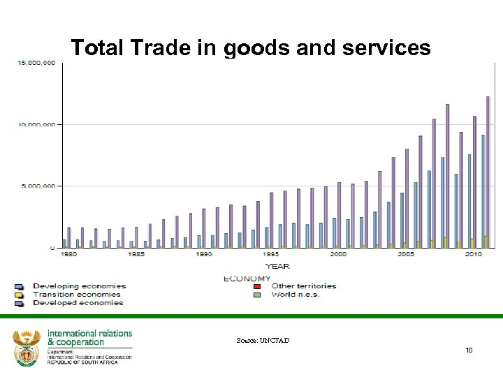 Total Trade in goods and services Source: UNCTAD 10