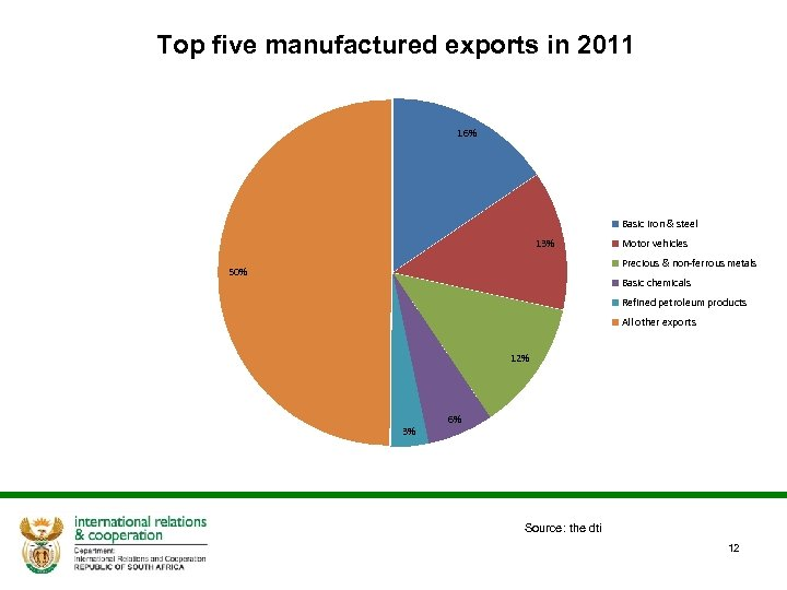 Top five manufactured exports in 2011 16% Basic iron & steel 13% Motor vehicles